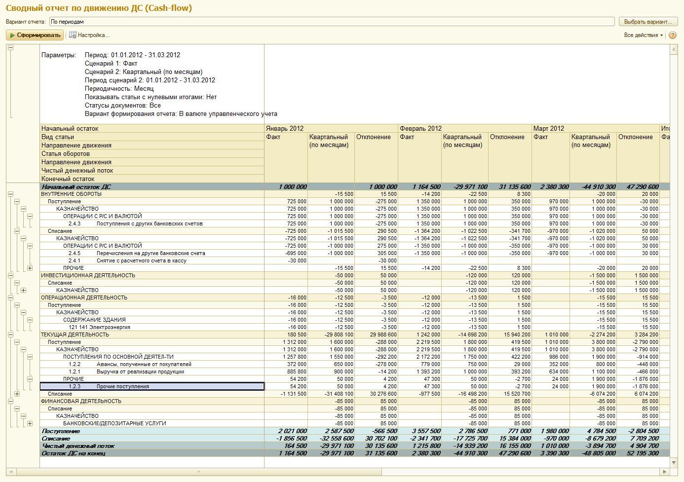 Как составить идеальный отчет о движении денежных средств 14