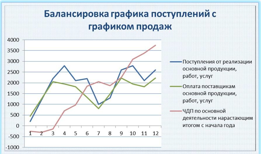 Балансировка графика поступлений с графиком продаж