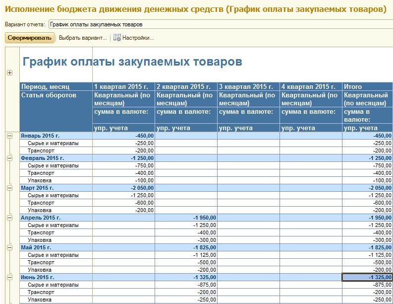 Формирование графика оплаты закупаемых товаров в системе «WA: Финансист»