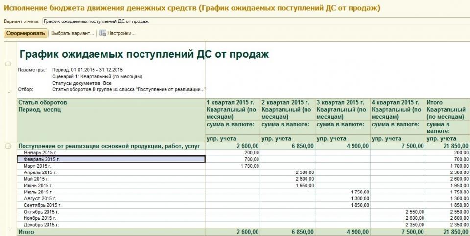 Формирование графика поступлений от продаж в системе «WA: Финансист»
