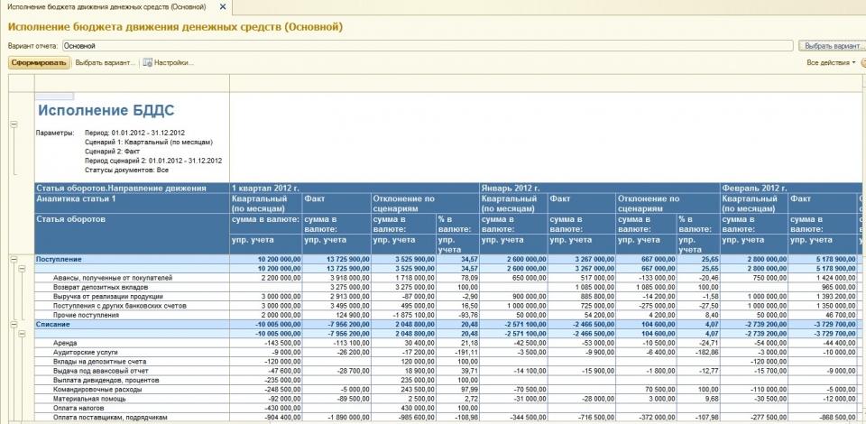 Отчет о движении денежных средств ОДДС по МСФО Формирование  Фрагмент отчета по исполнению БДДС на примере программного продукта wa Финансист
