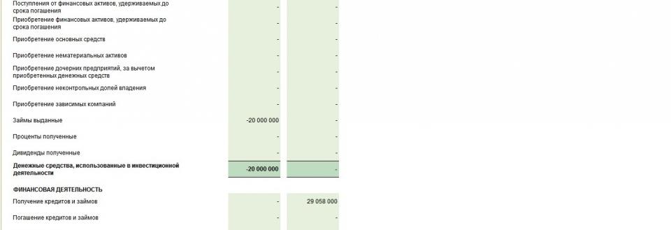 Анализ отчета о движении денежных средств