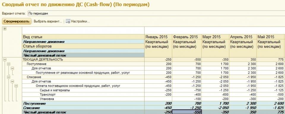 Моделирование ЧДП по текущей деятельности в зависимости от условий договоров (пример 1) в системе «WA: Финансист»