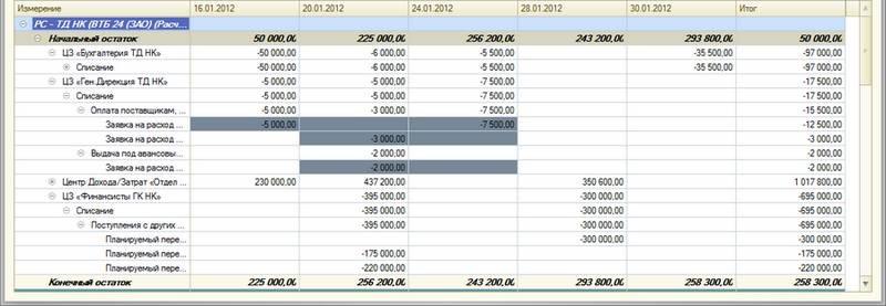 Пример детализации платежного календаря в программе «WA: Финансист. Управление денежными средствами»