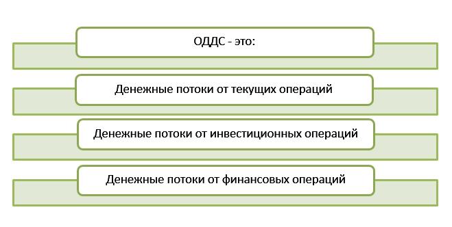 Заполнение отчета о движении денежных средств пример правила и  Заполнение ОДДС