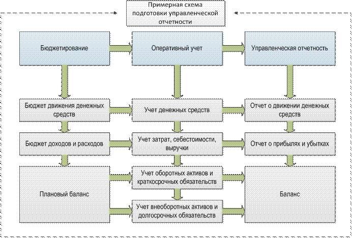 Управленческий учет на предприятии с примерами организации и  Виды управленческой отчетности